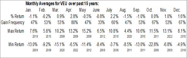 Monthly Seasonal Vanguard FTSE All-World ex-US ETF (NYSE:VEU)