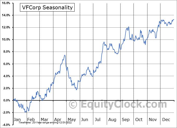 V.F. Corporation Seasonal Chart