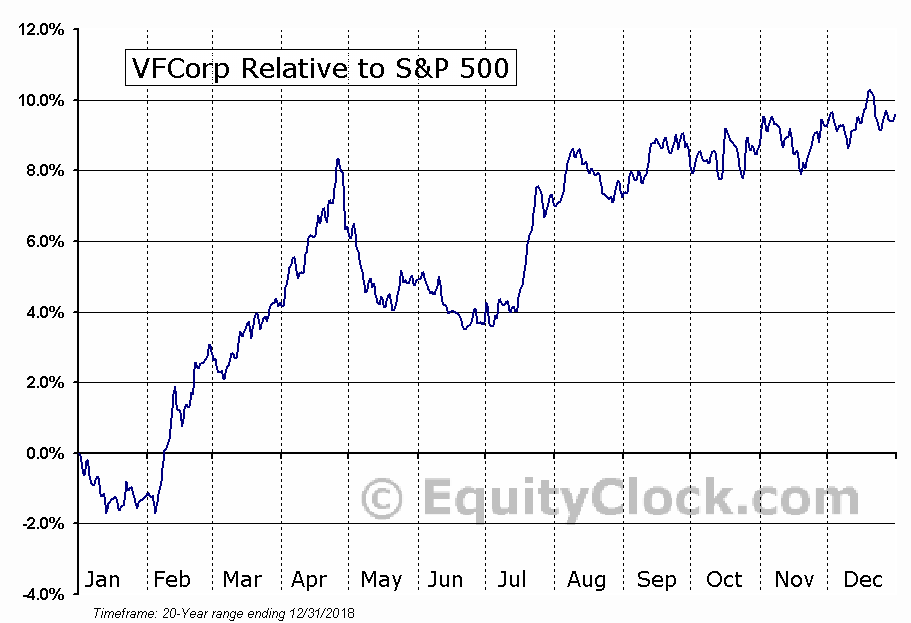 VFC Relative to the S&P 500