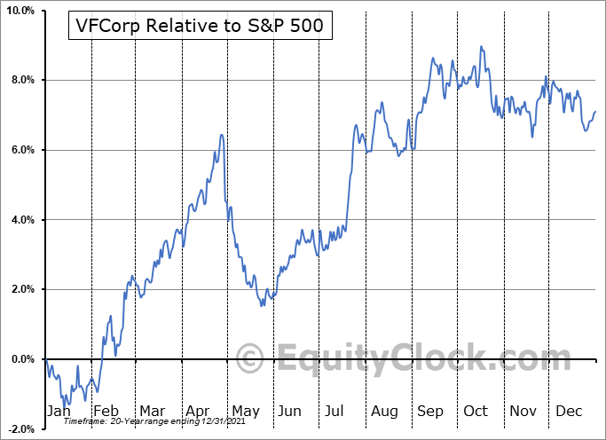 VFC Relative to the S&P 500