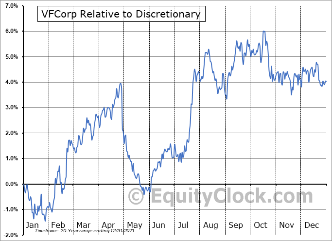 VFC Relative to the Sector