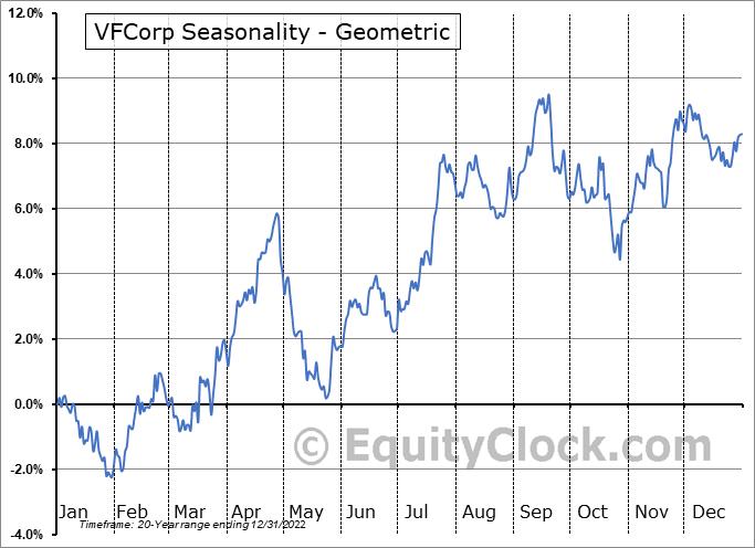 VFCorp (NYSE:VFC) Seasonality