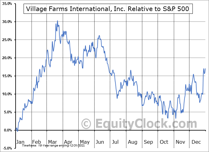 VFF.TO Relative to the S&P 500