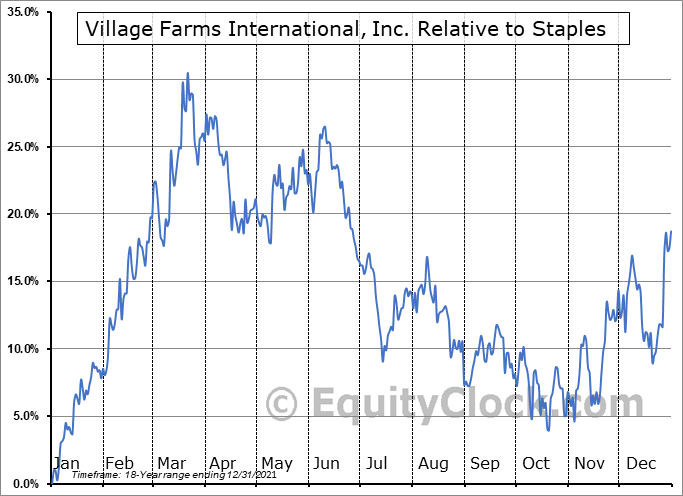 VFF.TO Relative to the Sector