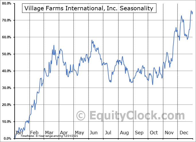 Village Farms International, Inc. Seasonal Chart