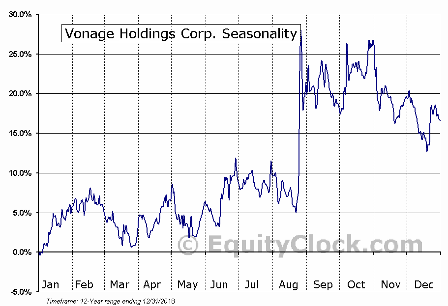 Vonage Holdings Corp. (VG) Seasonal Chart