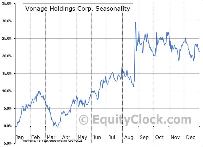 Vonage Holdings Corp. (NYSE:VG) Seasonality