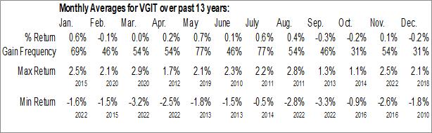 Monthly Seasonal Vanguard Intermediate-Term Government Bond ETF (NASD:VGIT)
