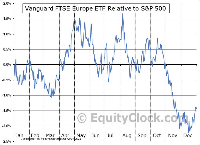 VGK Relative to the S&P 500