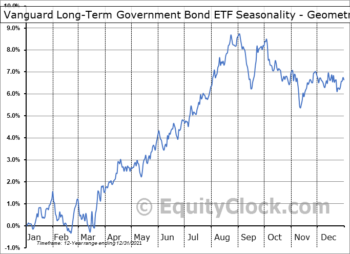 Vanguard Long-Term Government Bond ETF (NASD:VGLT) Seasonality