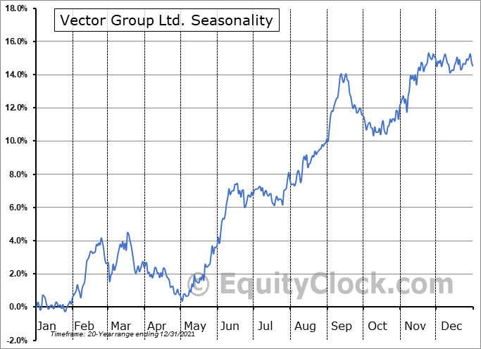 Vector Group Ltd. Seasonal Chart