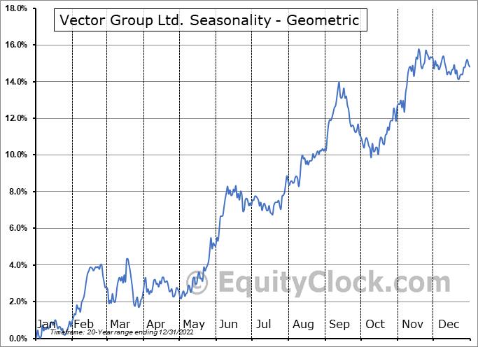 Vector Group Ltd. (NYSE:VGR) Seasonality