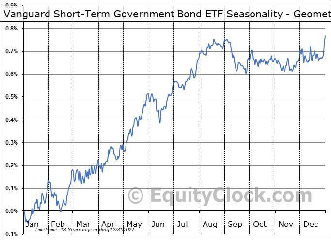 Vanguard Short-Term Government Bond ETF (NASD:VGSH) Seasonality