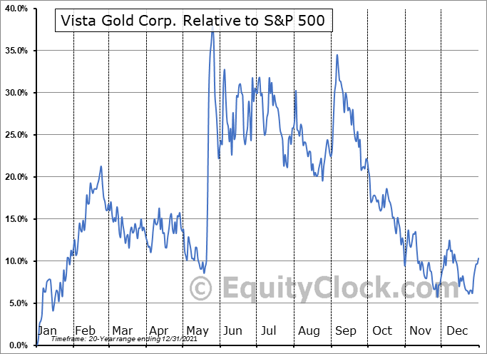 VGZ.TO Relative to the S&P 500