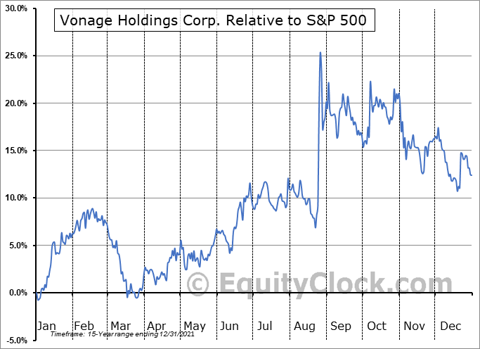 VG Relative to the S&P 500