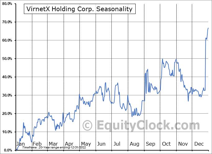 VirnetX Holding Corp. (AMEX:VHC) Seasonality