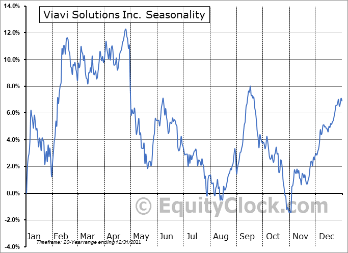 Viavi Solutions Inc. Seasonal Chart