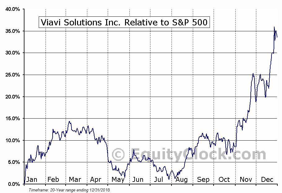 VIAV Relative to the S&P 500