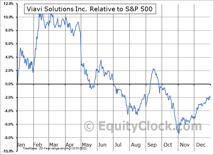 VIAV Relative to the S&P 500