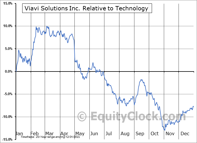 VIAV Relative to the Sector