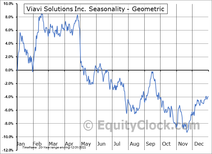 Viavi Solutions Inc. (NASD:VIAV) Seasonality