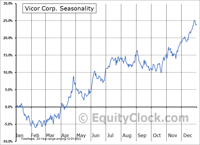Vicor Corp. (NASD:VICR) Seasonality