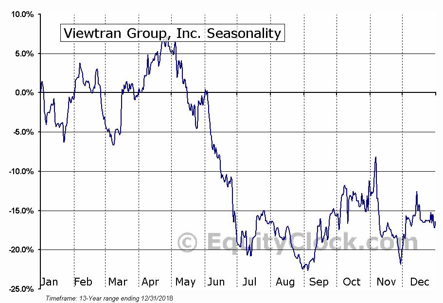 Viewtran Group, Inc. (OTCMKT:VIEWF) Seasonality