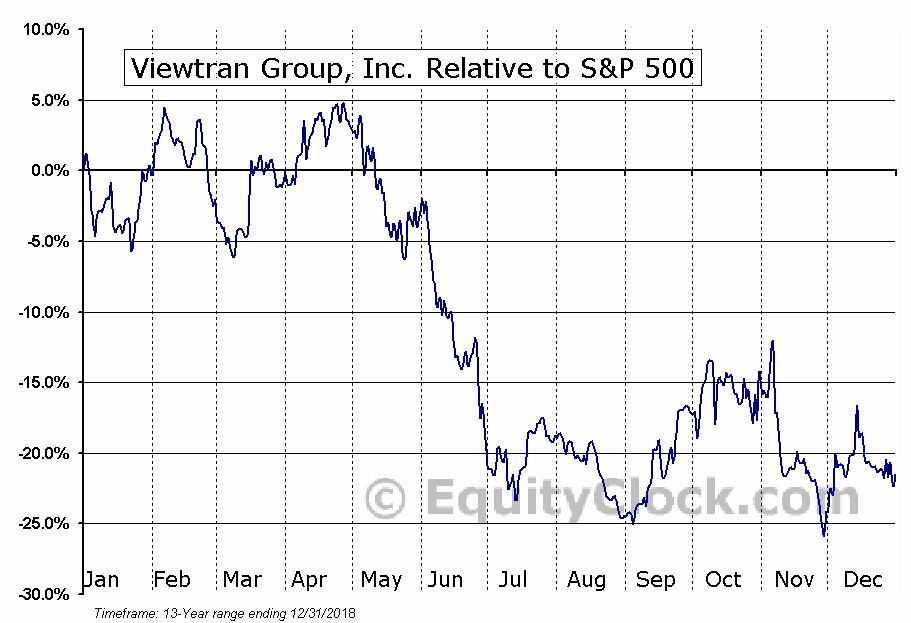 VIEWF Relative to the S&P 500