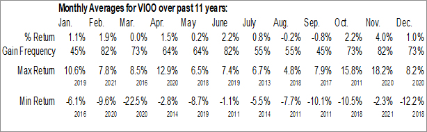 Monthly Seasonal Vanguard S&P Small-Cap 600 ETF (NYSE:VIOO)