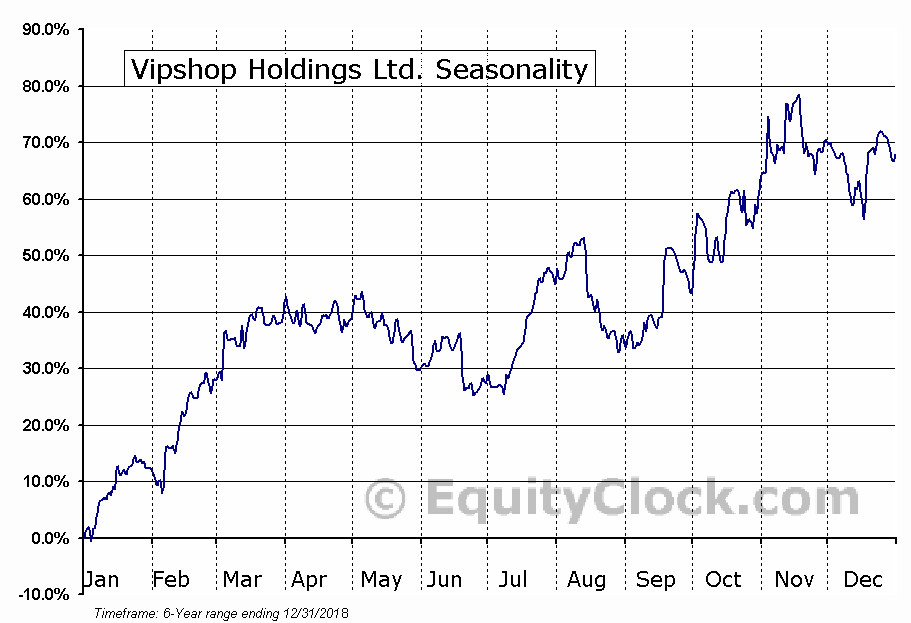 Vipshop Holdings Limited (VIPS) Seasonal Chart