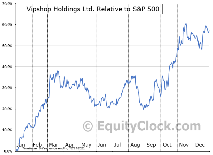 VIPS Relative to the S&P 500