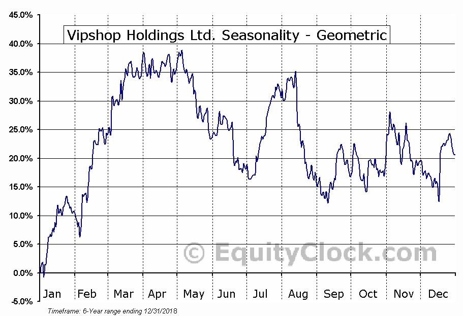 Vipshop Holdings Ltd. (NYSE:VIPS) Seasonality