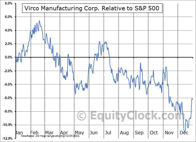 VIRC Relative to the S&P 500