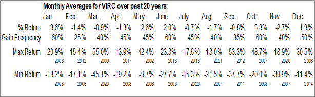 Monthly Seasonal Virco Manufacturing Corp. (NASD:VIRC)