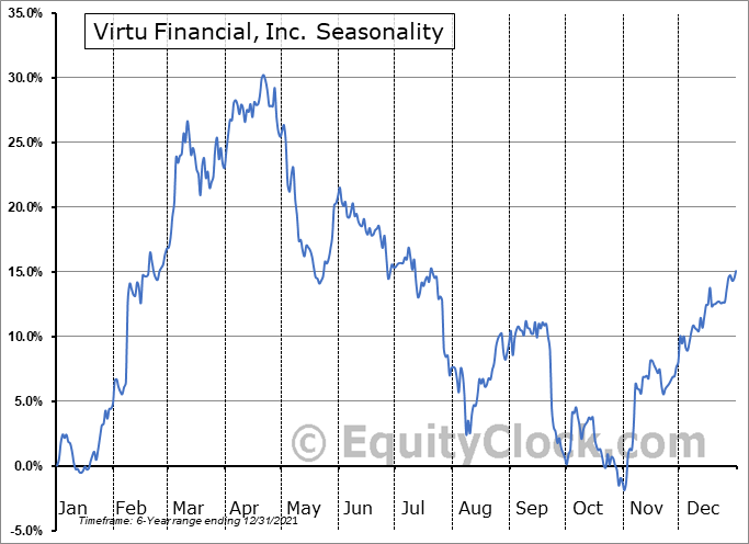 Virtu Financial, Inc. Seasonal Chart