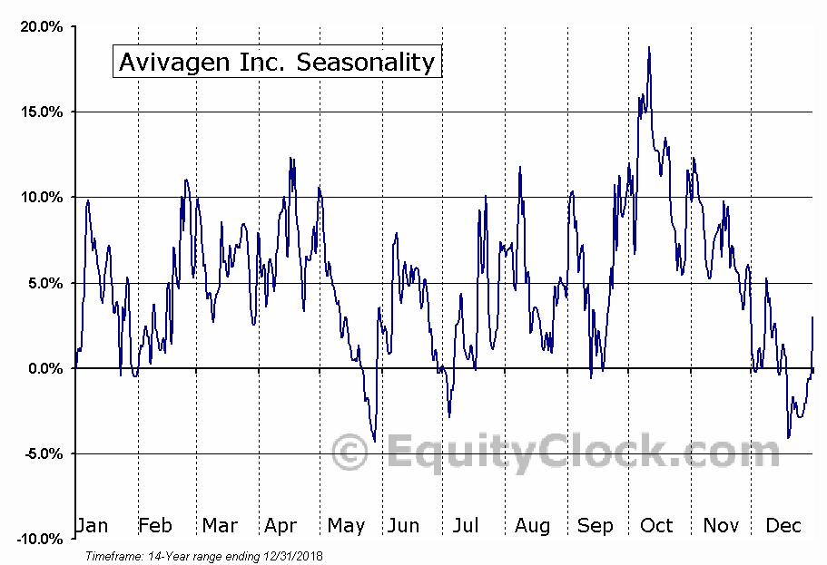 Avivagen Inc. (TSXV:VIV) Seasonality