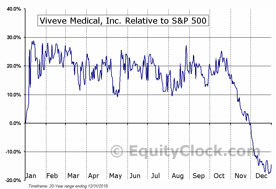 VIVE Relative to the S&P 500