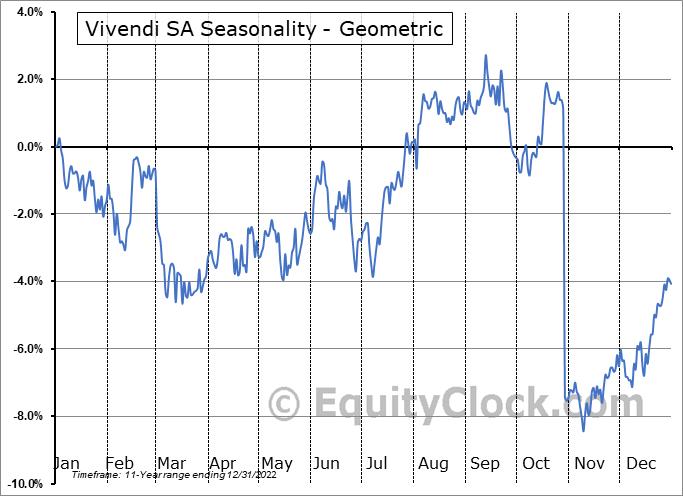 Vivendi SA (OTCMKT:VIVHY) Seasonality