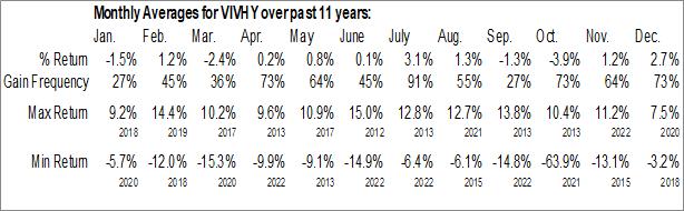 Monthly Seasonal Vivendi SA (OTCMKT:VIVHY)