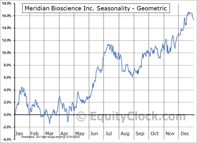 Meridian Bioscience Inc. (NASD:VIVO) Seasonality