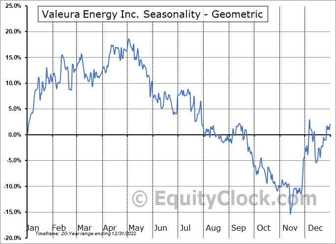 Valeura Energy Inc. (TSE:VLE.TO) Seasonality