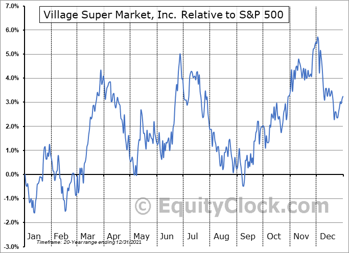 VLGEA Relative to the S&P 500