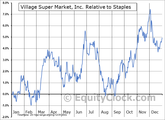 VLGEA Relative to the Sector