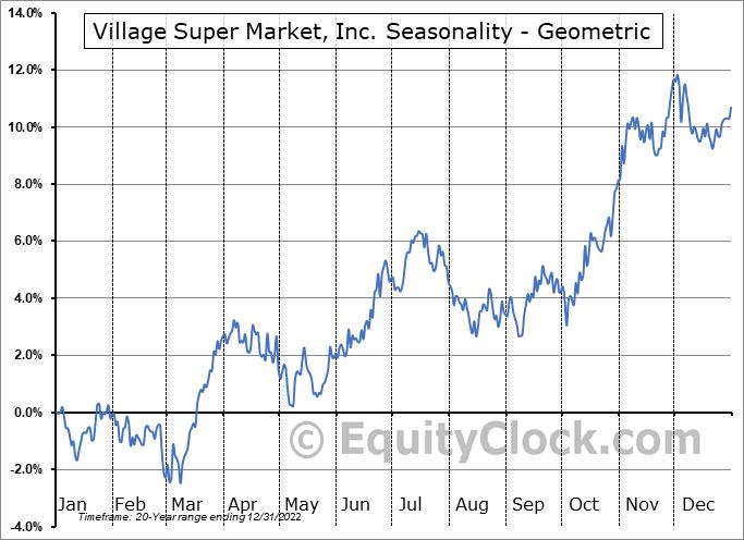 Village Super Market, Inc. (NASD:VLGEA) Seasonality