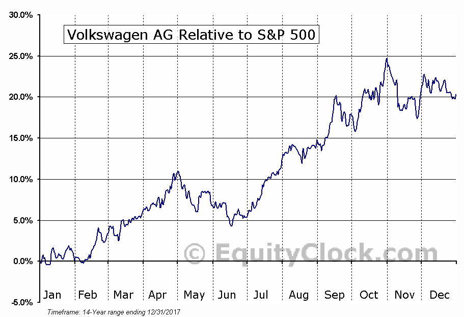 VLKPY Relative to the S&P 500