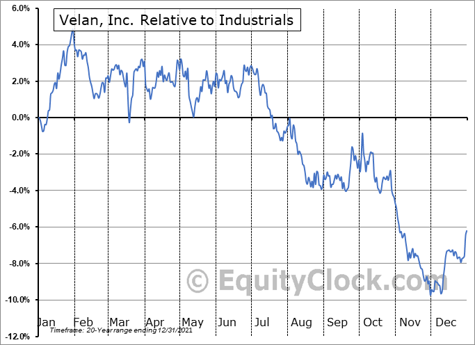 VLN.TO Relative to the Sector