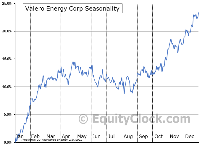 Valero Energy Corporation Seasonal Chart