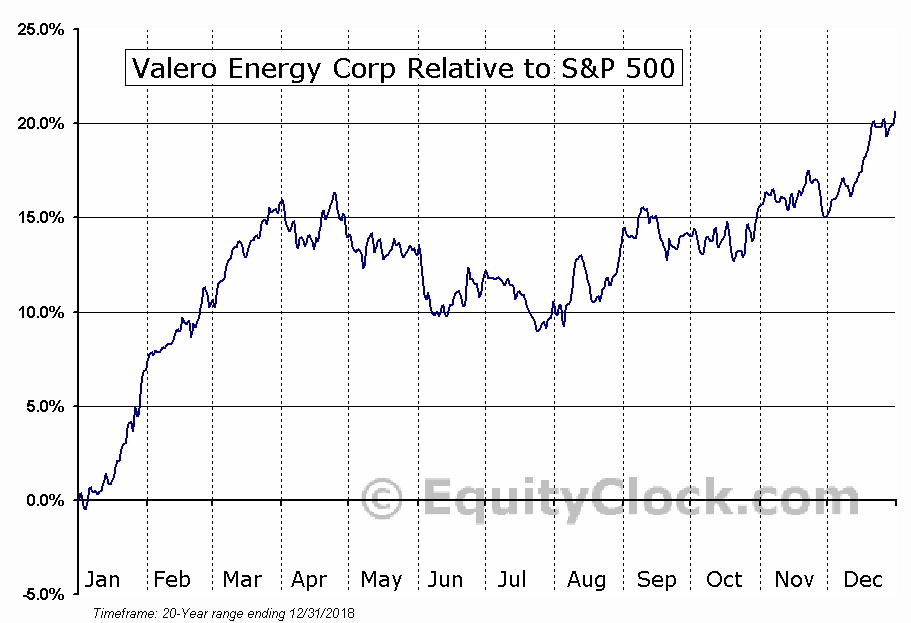 VLO Relative to the S&P 500