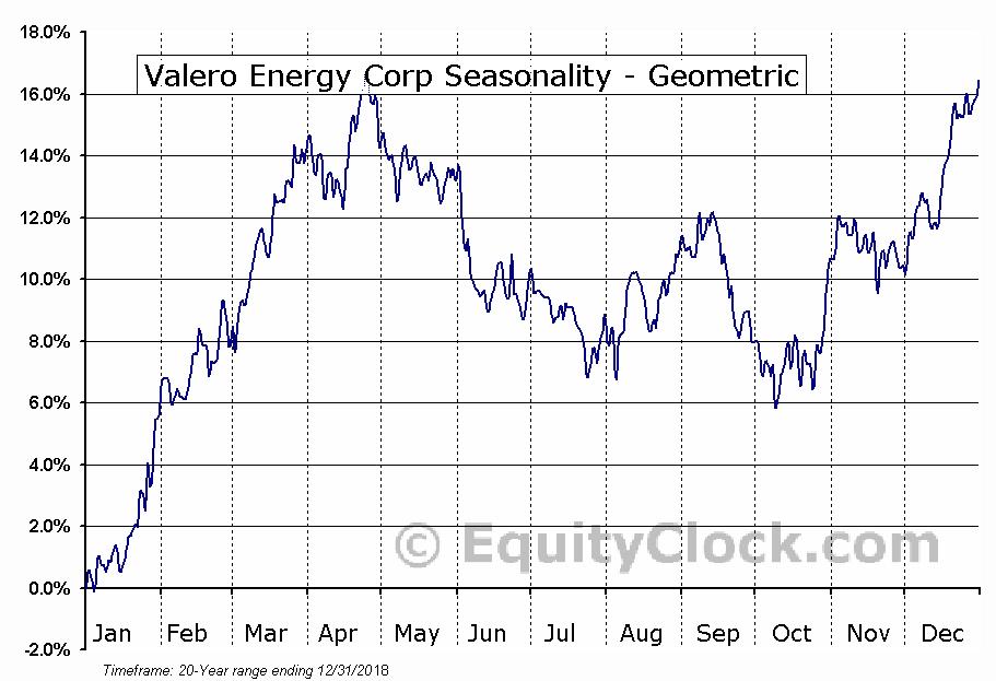 Valero Energy Corp (NYSE:VLO) Seasonality
