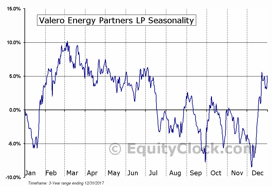 Valero Energy Partners LP (VLP) Seasonal Chart